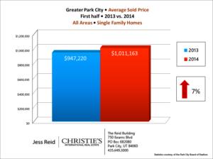 Avg Sales Price SF