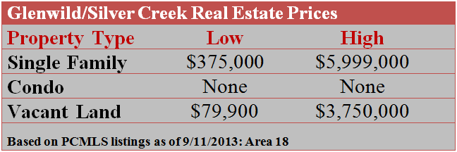 Glenwild Silver Creek Real Estate Prices