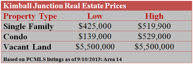Kimball Junction Real Estate Prices