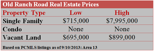 Old Ranch Road Real Estate Prices