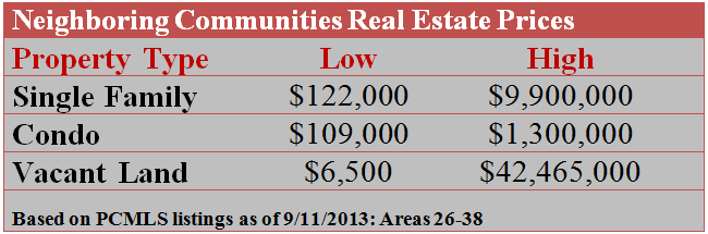 Park City Neighboring Communities Real Estate Prices