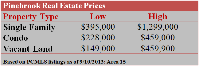 Pinebrook Real Estate Prices