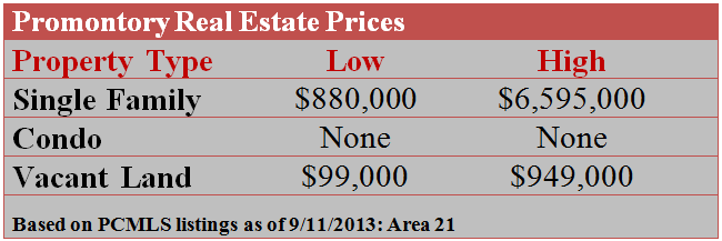 Promontory Real Estate Prices