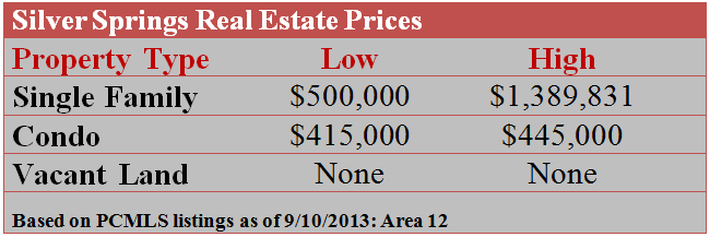 Silver Springs Real Estate Prices