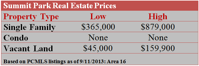 Summit Park Real Estate Prices