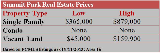 Summit Park Real Estate Prices