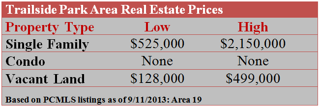 Trailside Park Area Real Estate Prices