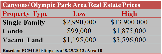 Canyons and Olympic Park Area Real Estate Prices
