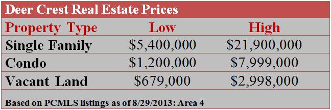 Deer Crest Real Estate Prices