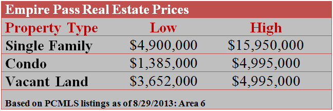 Empire Pass Real Estate Prices