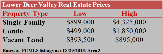 Lower Deer Valley Real Estate Prices