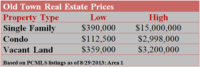 Old Town Real Estate Prices