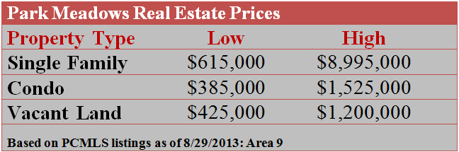 Park Meadows Real Estate Prices