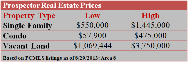 Prospector Real Estate Prices
