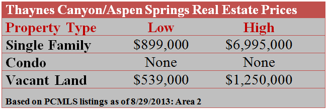 Thaynes Canyons and Aspen Springs Real  Estate Prices