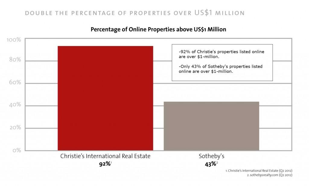 Christie's 1 million