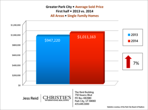 Avg Sales Price SF