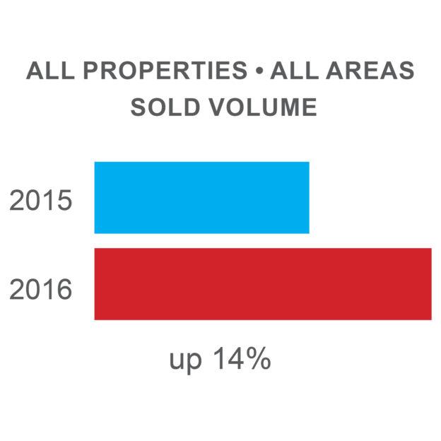 Chart 2015 - 2016